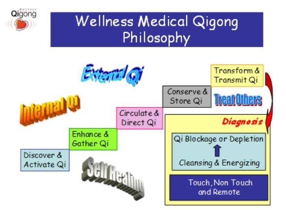 Wellness Medical Qigong Philosophy