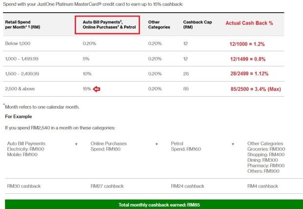 Standard Chartered Just One Platinum Cash Back Tier